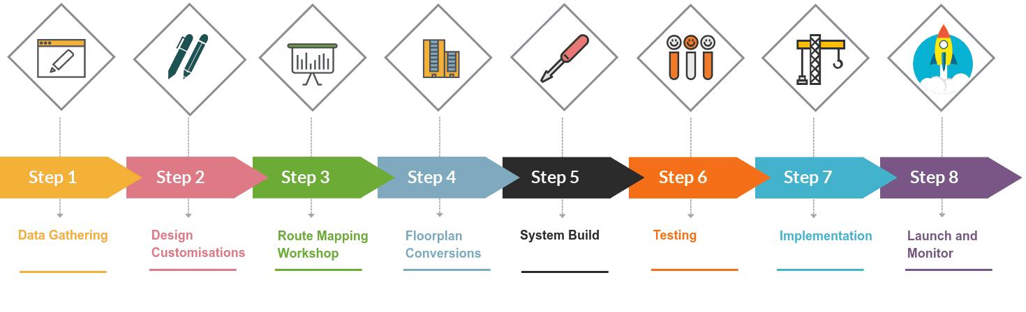 Digital-Wayfinding-Process